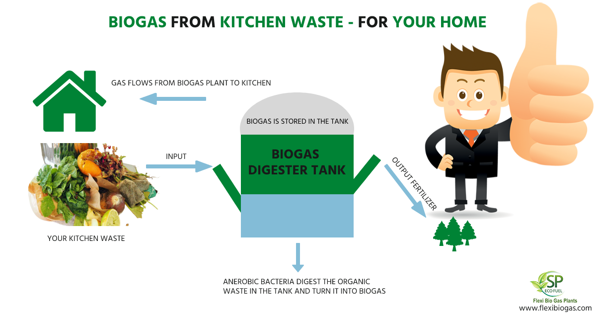 biogas from kitchen waste for your home
